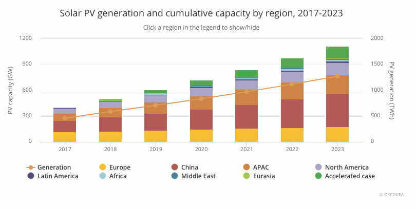 Solar capacity by region 2017-2023