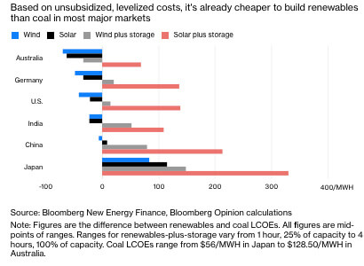 Bloomberg energy calculations